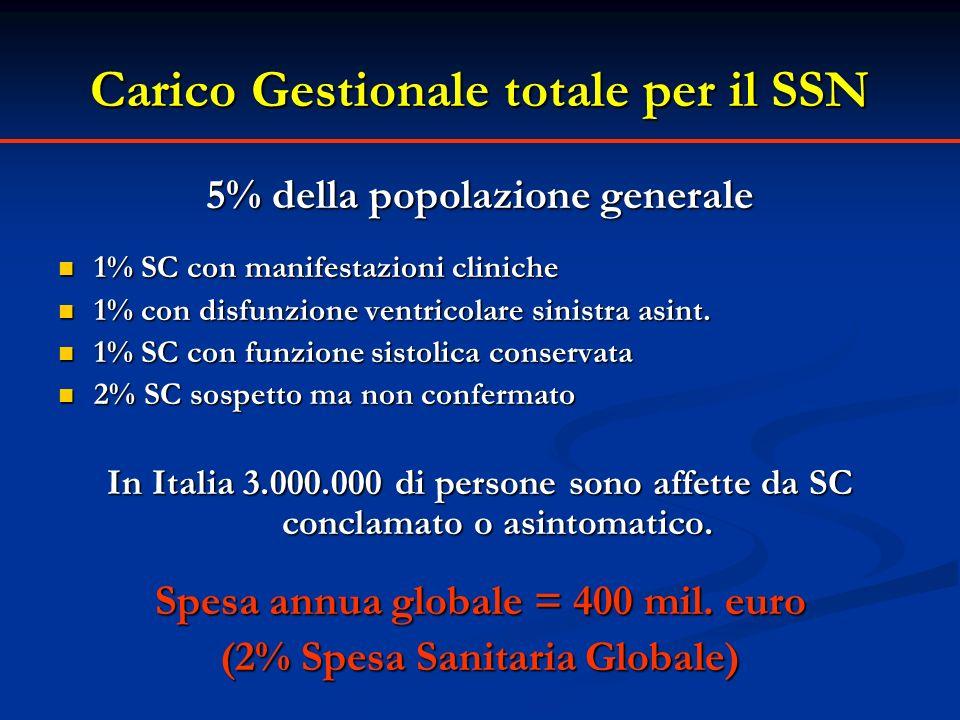 Carico Gestionale totale per il SSN
