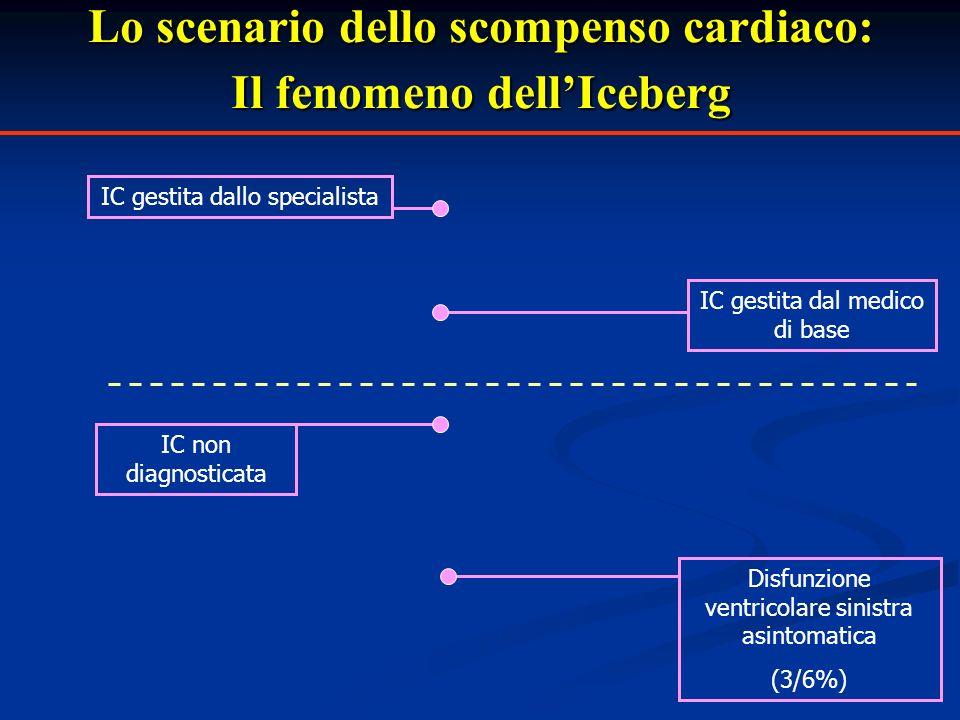 Lo scenario dello scompenso cardiaco: Il fenomeno dell'Iceberg