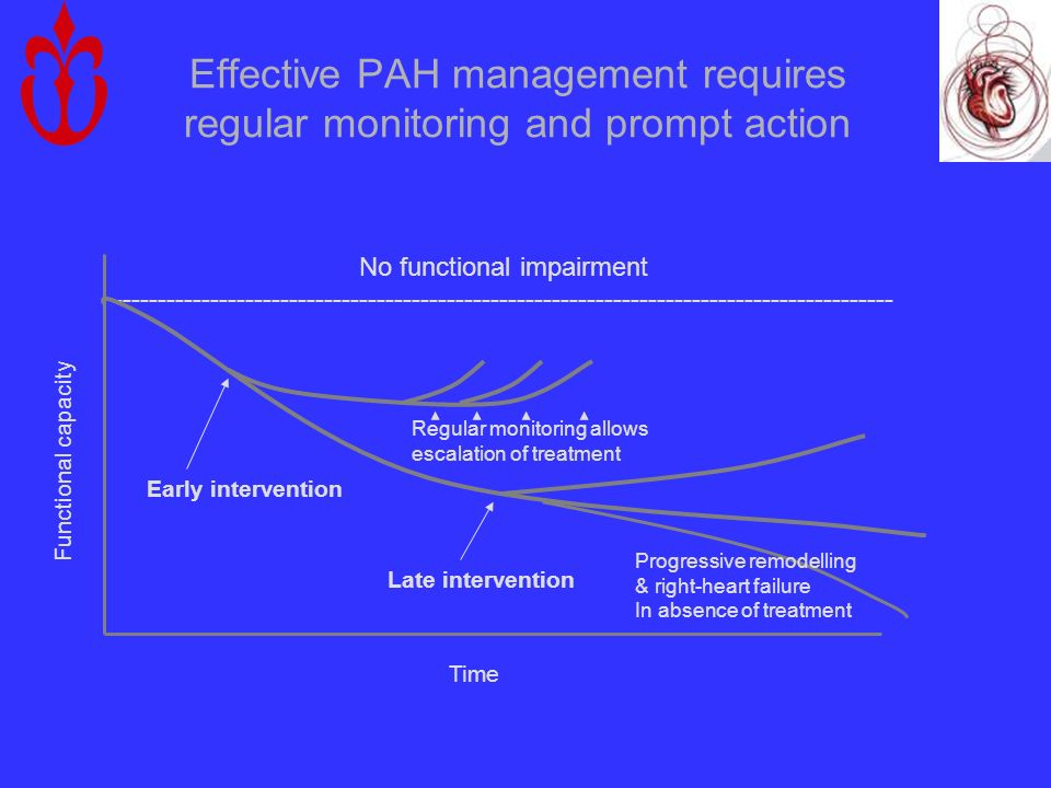 Effective PAH management requires regular monitoring and prompt action