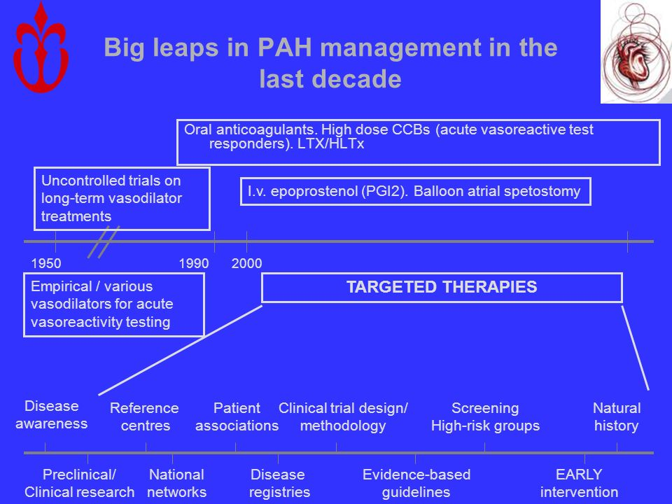 Big leaps in PAH management in the last decade