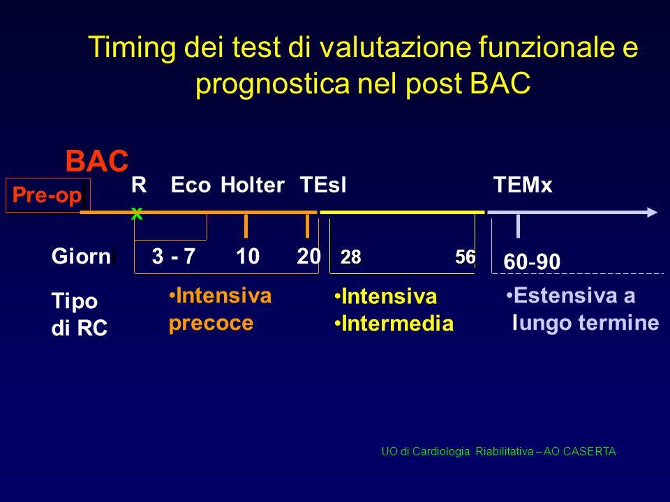 Timing dei test di valutazione funzionale e prognostica nel post BAC