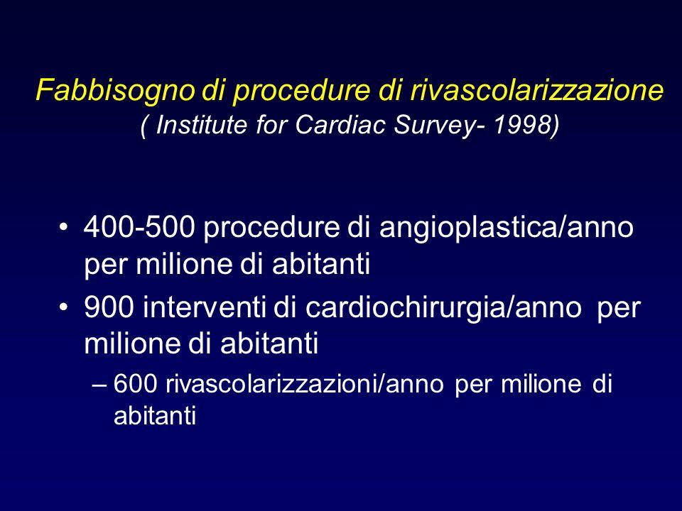 400-500 procedure di angioplastica/anno per milione di abitanti