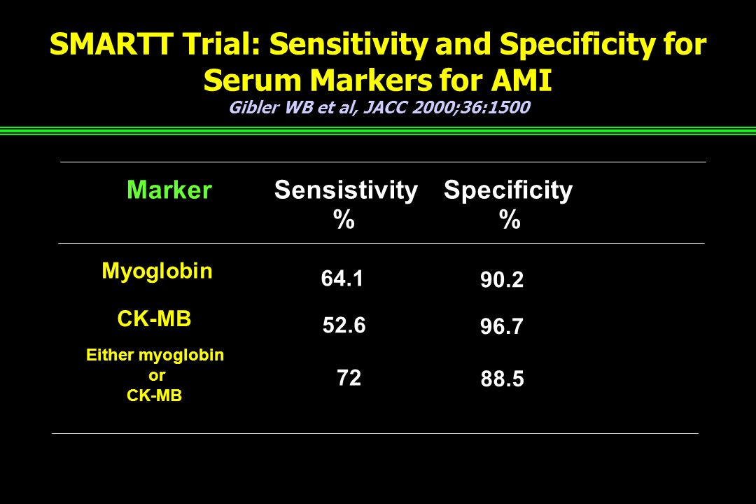 SMARTT Trial: Sensitivity and Specificity for Serum Markers for AMI Gibler WB et al, JACC 2000;36:1500