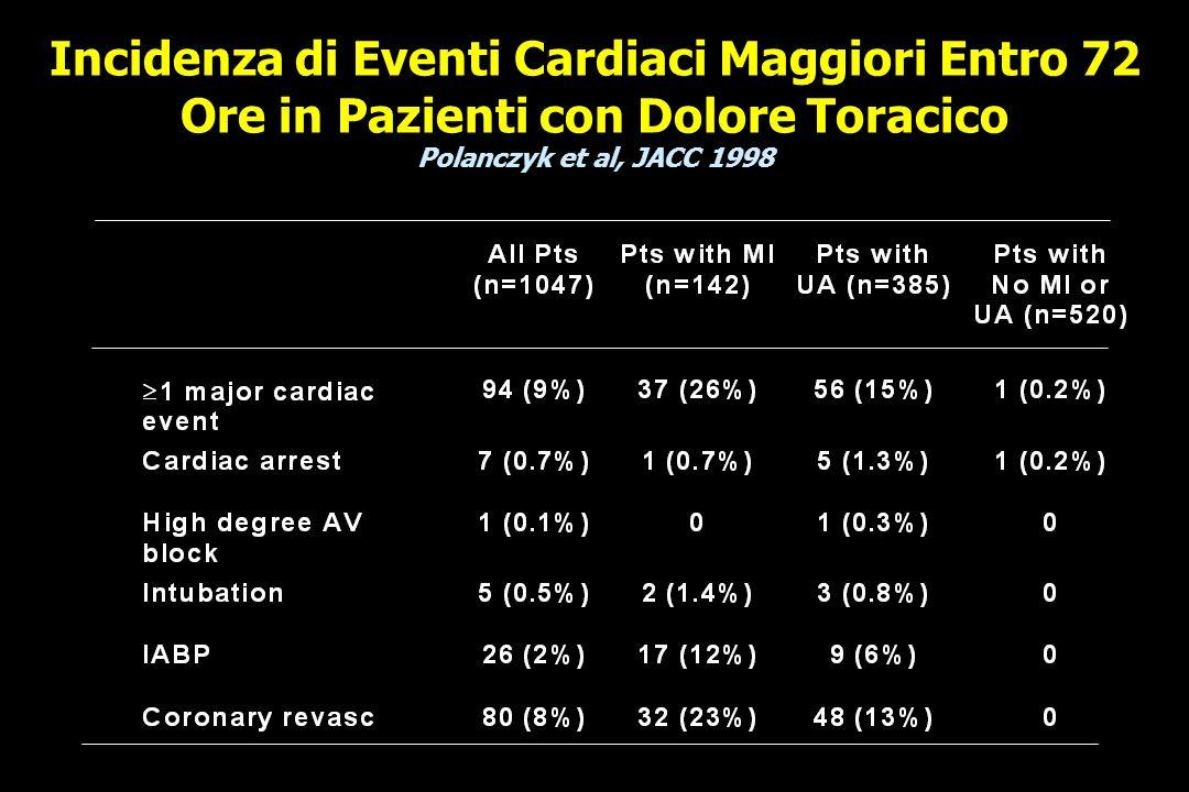 Incidenza di Eventi Cardiaci Maggiori Entro 72 Ore in Pazienti con Dolore Toracico Polanczyk et al, JACC 1998