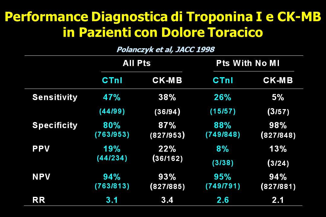 Performance Diagnostica di Troponina I e CK-MB in Pazienti con Dolore Toracico Polanczyk et al, JACC 1998