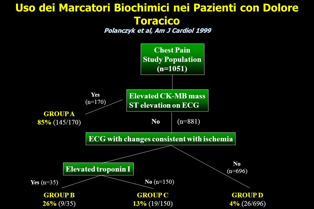 Uso dei Marcatori Biochimici nei Pazienti con Dolore Toracico Polanczyk et al, Am J Cardiol 1999