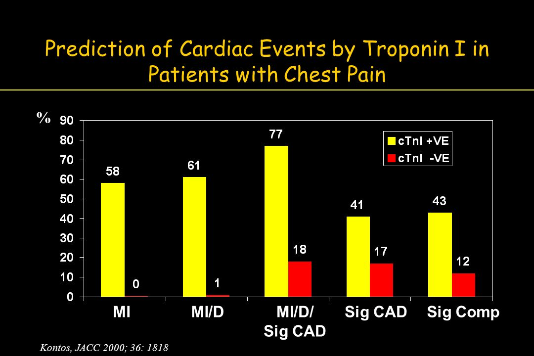 Prediction of Cardiac Events by Troponin I in Patients with Chest Pain