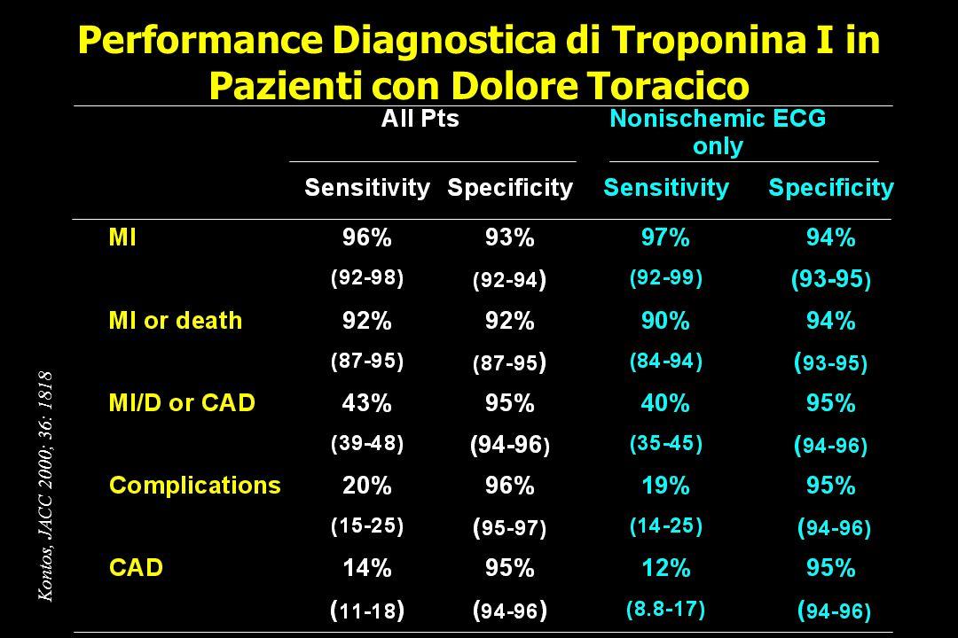 Performance Diagnostica di Troponina I in Pazienti con Dolore Toracico