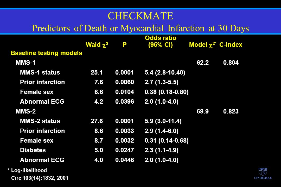 CHECKMATE Predictors of Death or Myocardial Infarction at 30 Days