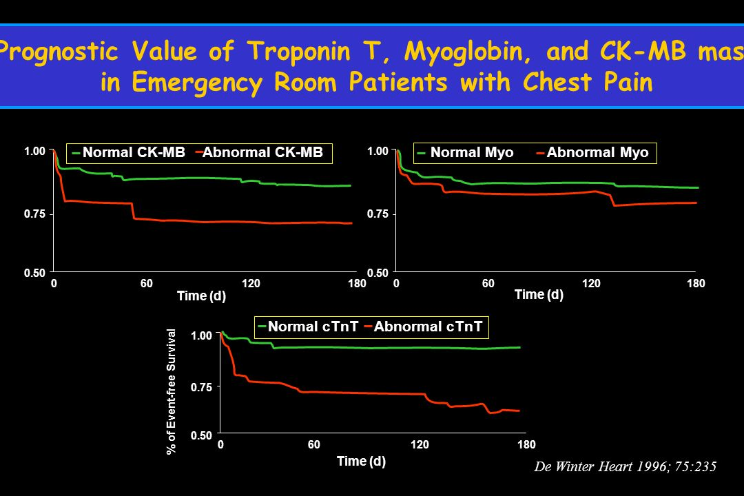 Prognostic Value of Troponin T, Myoglobin, and CK-MB mass in Emergency Room Patients with Chest Pain