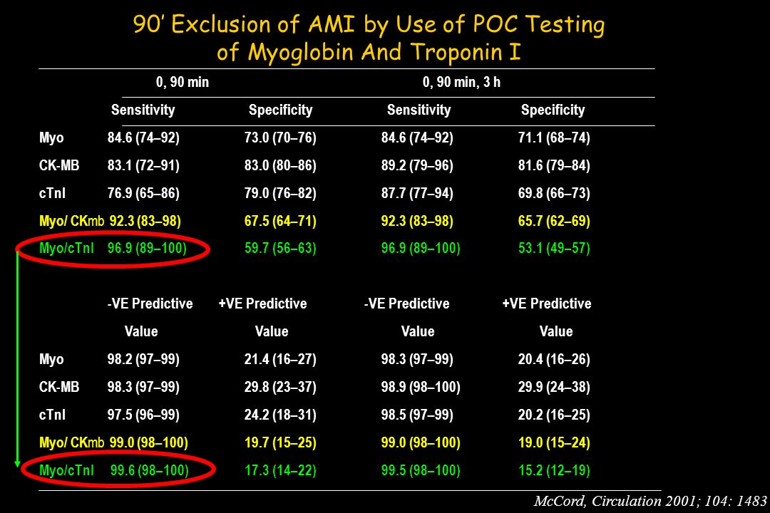 90' Exclusion of AMI by Use of POC Testing of Myoglobin And Troponin I