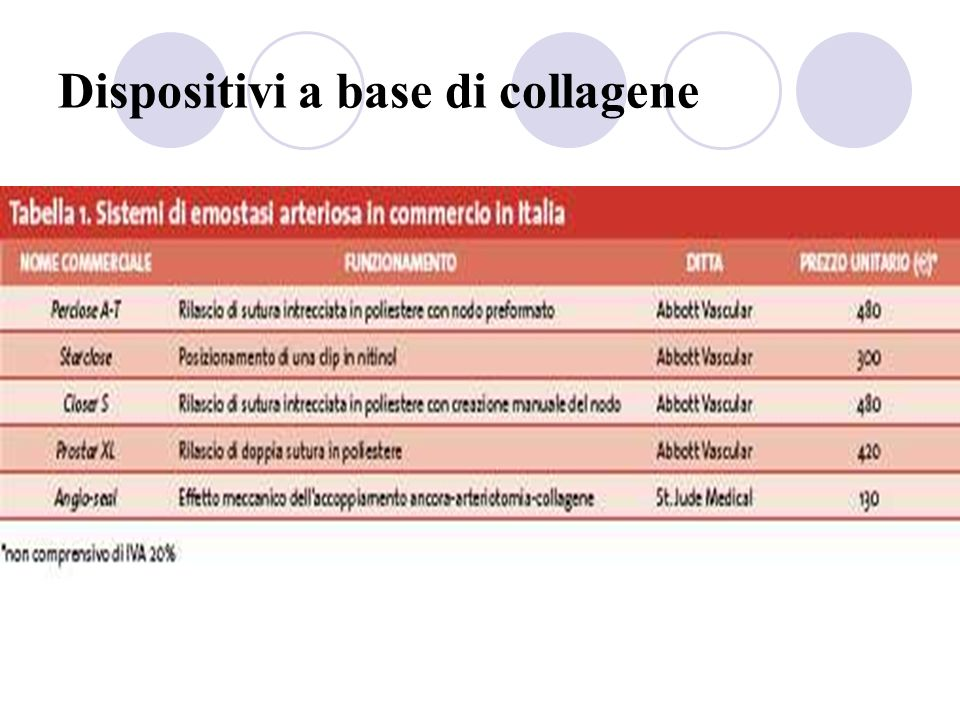 Dispositivi a base di collagene