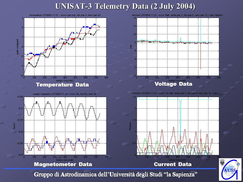 UNISAT-3 Telemetry Data (2 July 2004)
