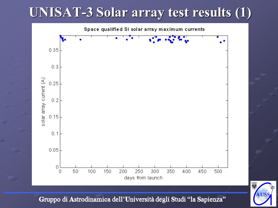 UNISAT-3 Solar array test results (1)