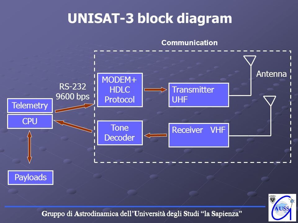 UNISAT-3 block diagram Antenna MODEM+HDLC Protocol RS-232