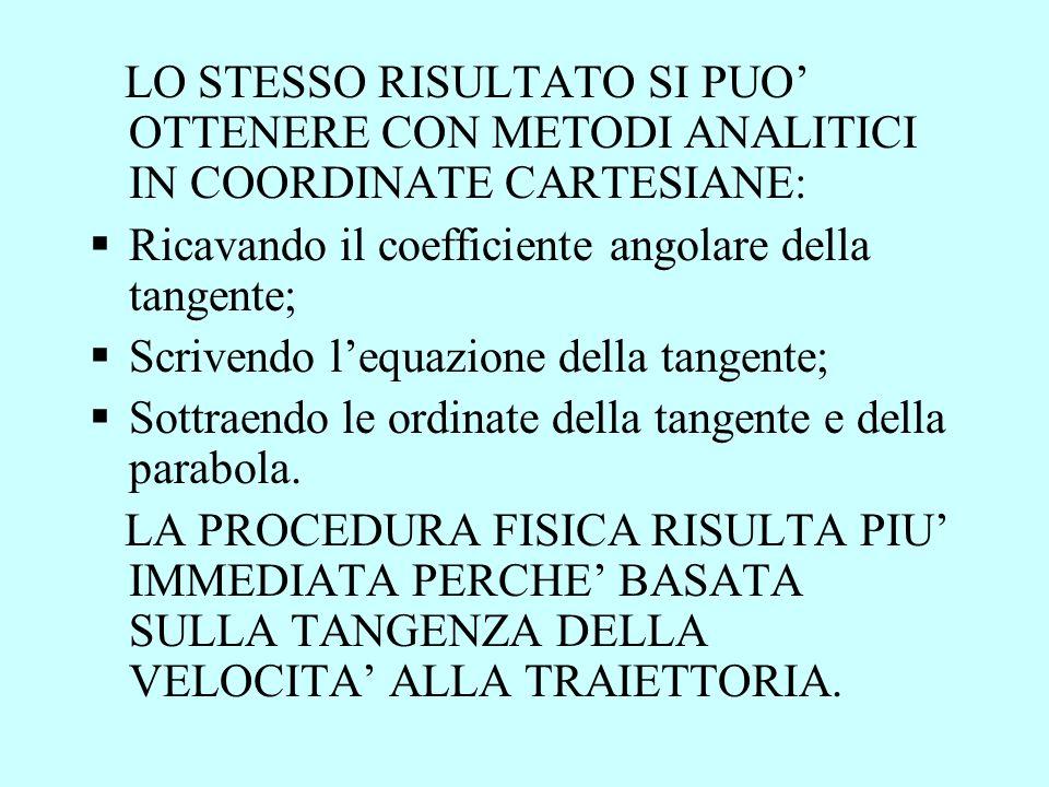 LO STESSO RISULTATO SI PUO' OTTENERE CON METODI ANALITICI IN COORDINATE CARTESIANE: