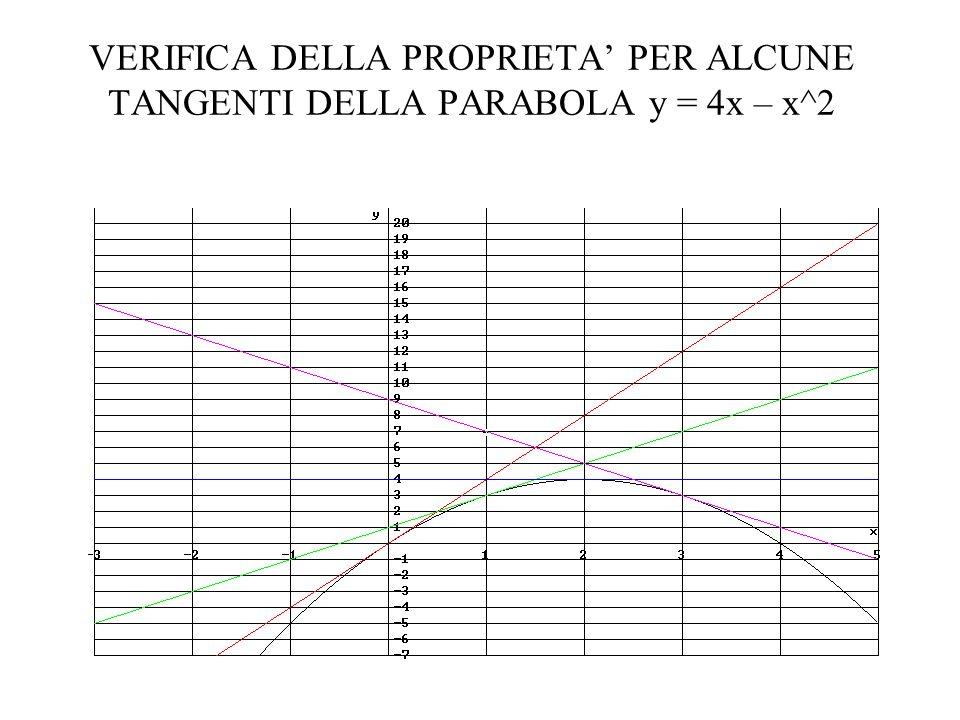 VERIFICA DELLA PROPRIETA' PER ALCUNE TANGENTI DELLA PARABOLA y = 4x – x^2
