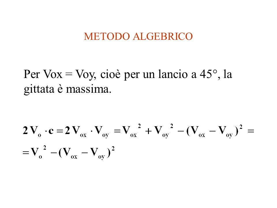 Per Vox = Voy, cioè per un lancio a 45°, la gittata è massima.