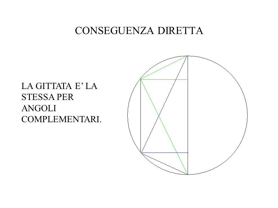 CONSEGUENZA DIRETTA LA GITTATA E' LA STESSA PER ANGOLI COMPLEMENTARI.