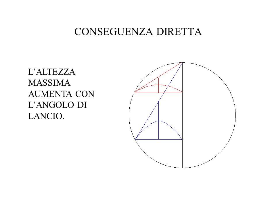 CONSEGUENZA DIRETTA L'ALTEZZA MASSIMA AUMENTA CON L'ANGOLO DI LANCIO.