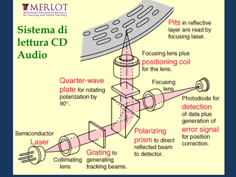 Sistema di lettura CD Audio