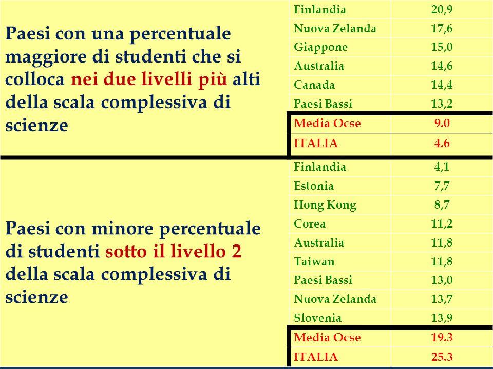 Paesi con una percentuale maggiore di studenti che si colloca nei due livelli più alti della scala complessiva di scienze