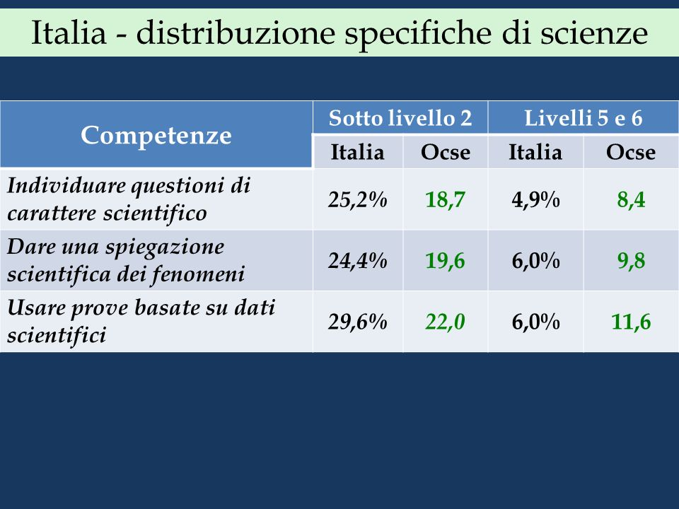 Italia - distribuzione specifiche di scienze