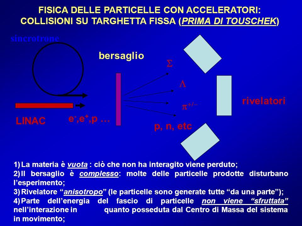 sincrotrone bersaglio S L rivelatori p+/- e-,e+,p … LINAC p, n, etc