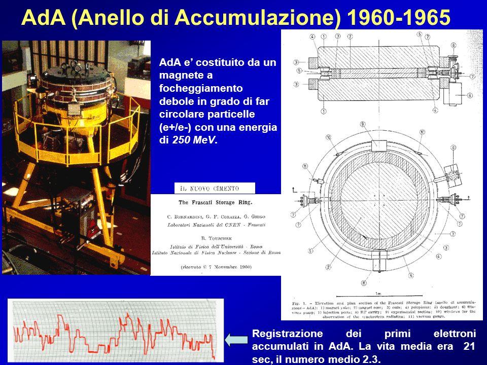 AdA (Anello di Accumulazione) 1960-1965