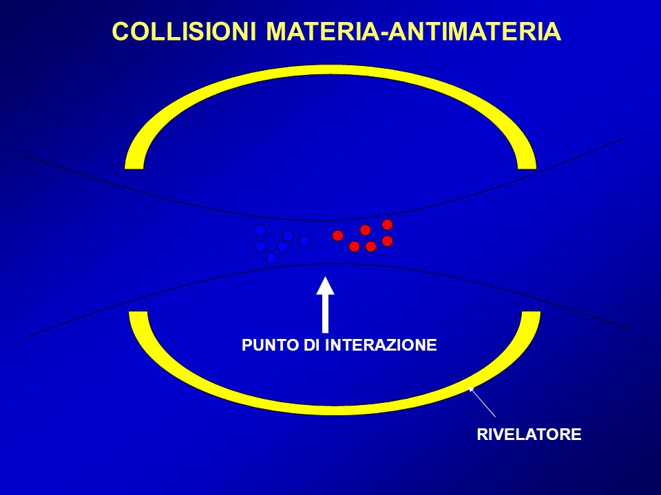 COLLISIONI MATERIA-ANTIMATERIA