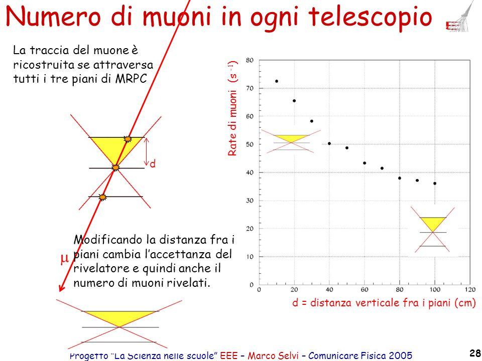 Numero di muoni in ogni telescopio