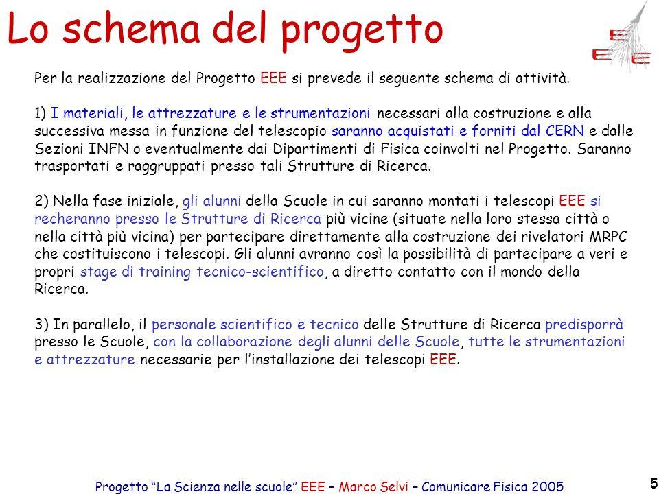 Lo schema del progetto Per la realizzazione del Progetto EEE si prevede il seguente schema di attività.