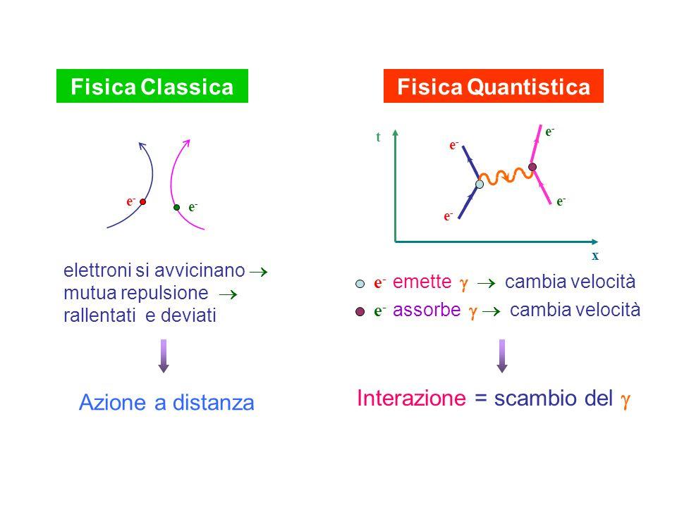 Fisica Classica Fisica Quantistica