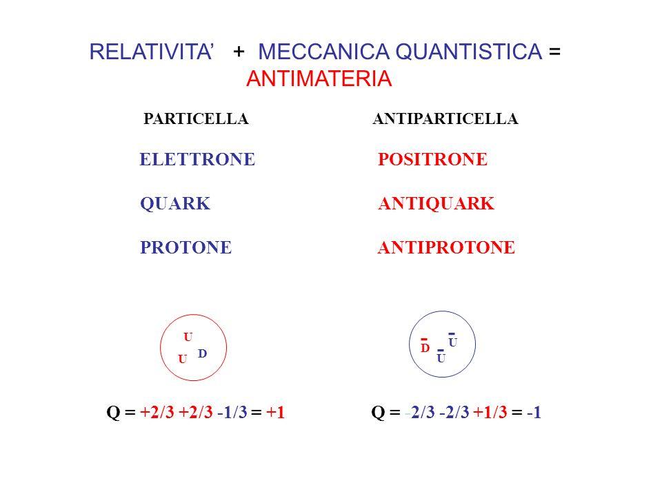 RELATIVITA' + MECCANICA QUANTISTICA = ANTIMATERIA