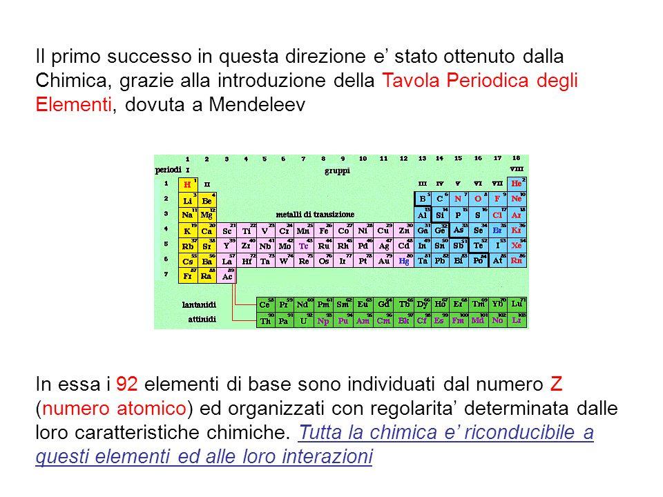 Il primo successo in questa direzione e' stato ottenuto dalla Chimica, grazie alla introduzione della Tavola Periodica degli Elementi, dovuta a Mendeleev