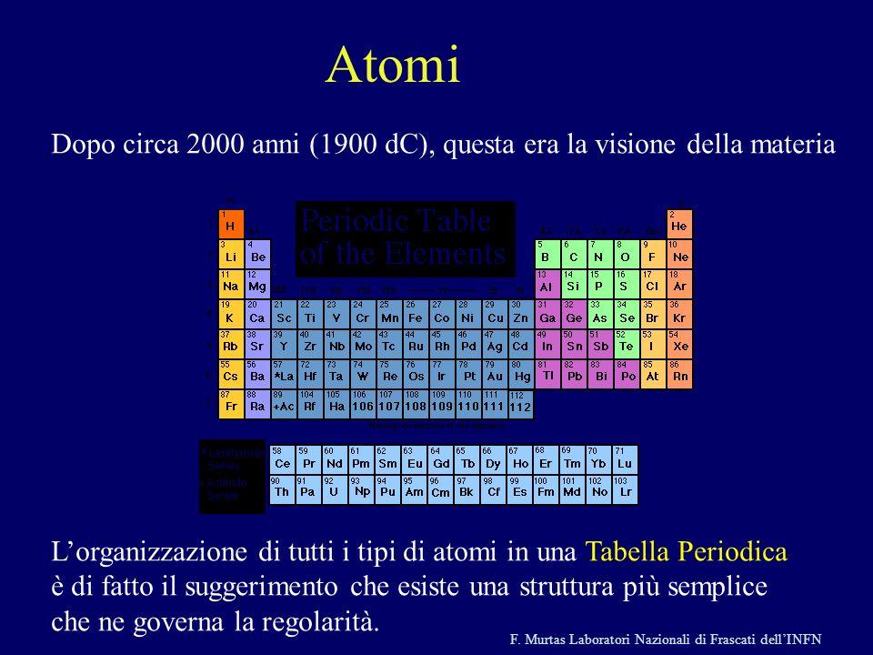 Atomi Dopo circa 2000 anni (1900 dC), questa era la visione della materia. L'organizzazione di tutti i tipi di atomi in una Tabella Periodica.