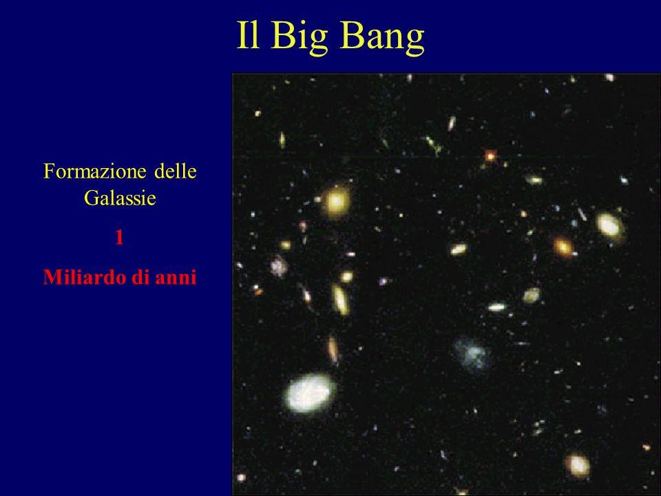Il Big Bang Era elettrodebole 1 miliardesimo di sec
