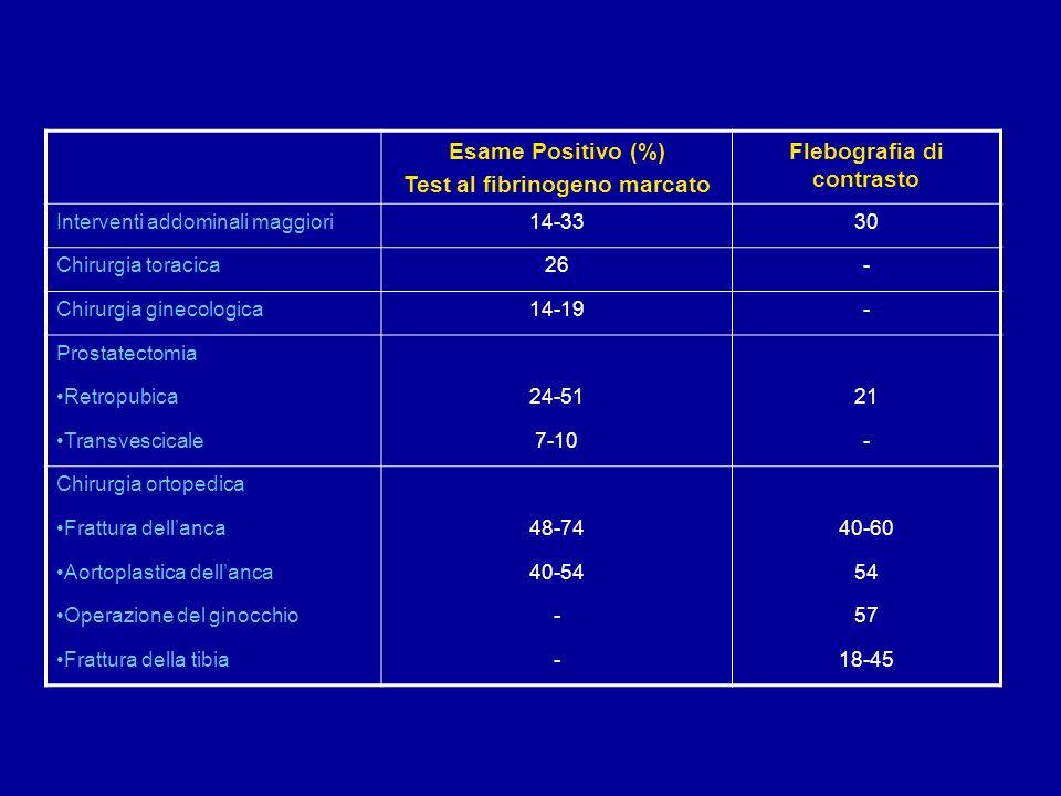 Test al fibrinogeno marcato Flebografia di contrasto