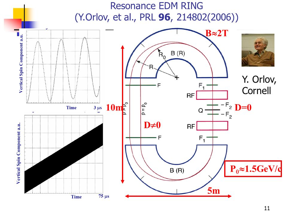 Resonance EDM RING (Y.Orlov, et al., PRL 96, (2006))