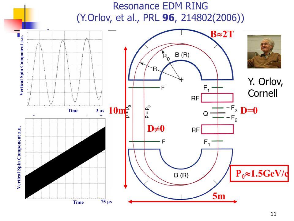 Resonance EDM RING (Y.Orlov, et al., PRL 96, 214802(2006))