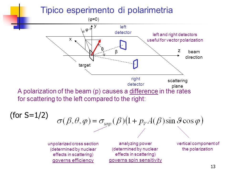 Tipico esperimento di polarimetria