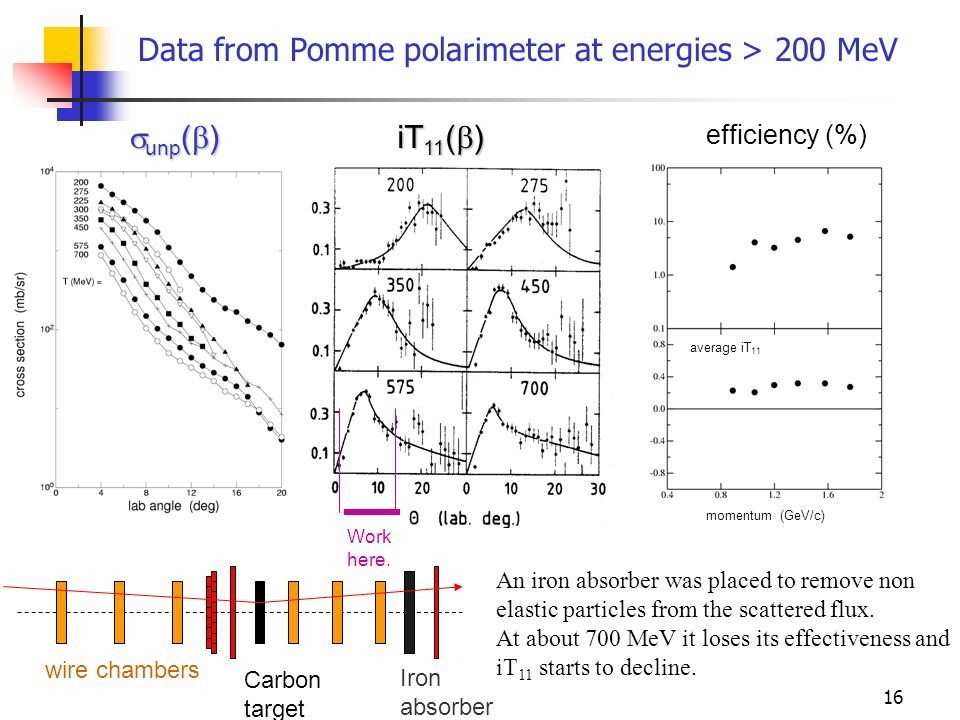 Data from Pomme polarimeter at energies > 200 MeV