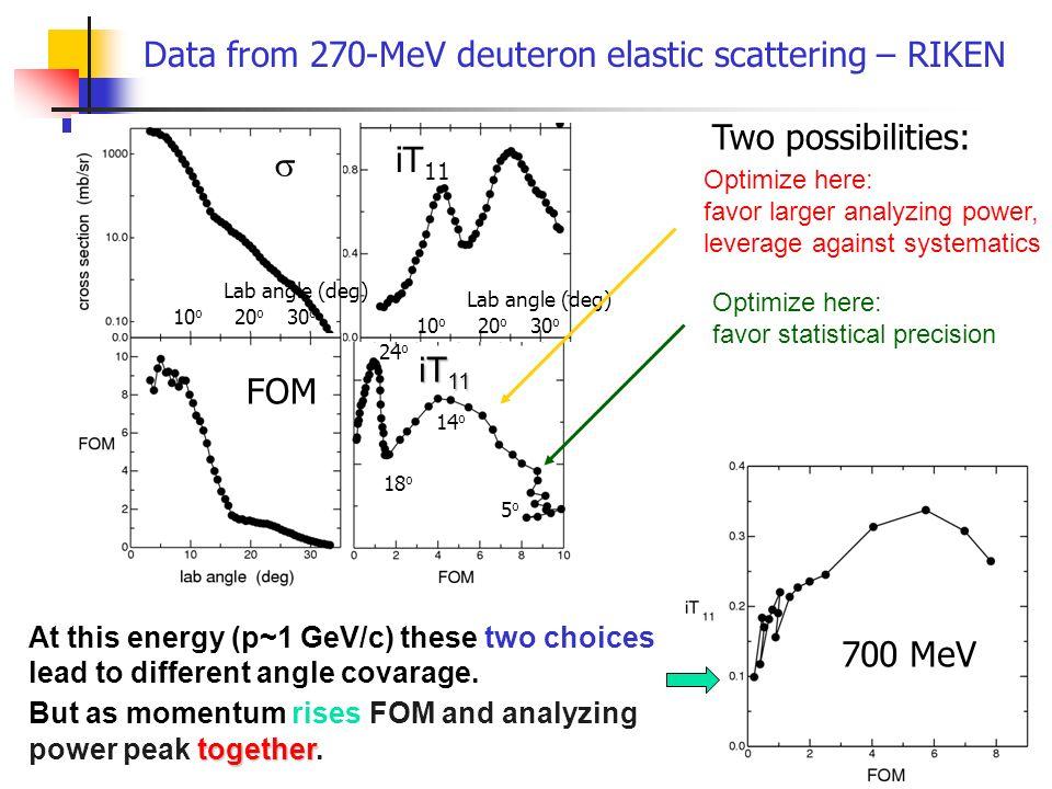 Data from 270-MeV deuteron elastic scattering – RIKEN