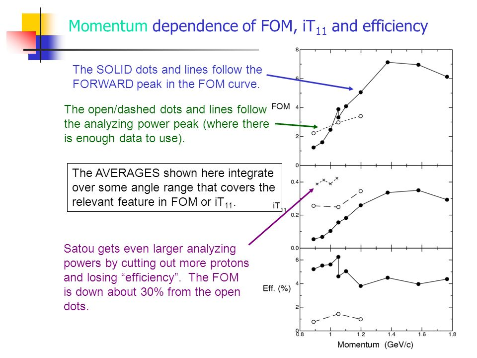 Momentum dependence of FOM, iT11 and efficiency