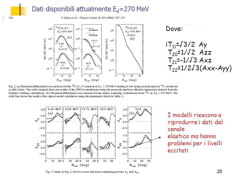 Dati disponibili attualmente Ed=270 MeV