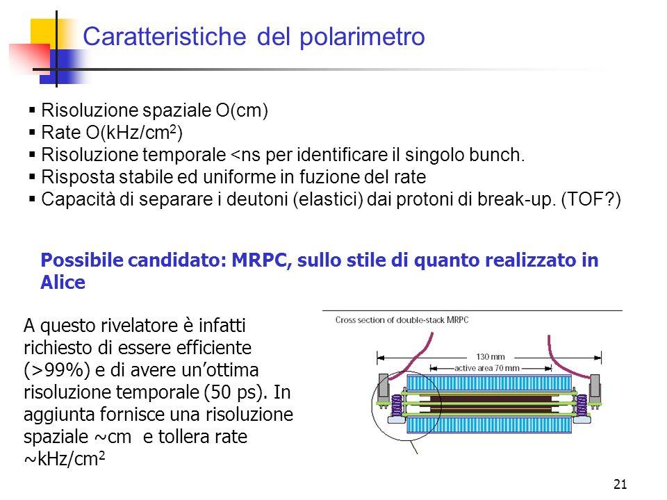 Caratteristiche del polarimetro