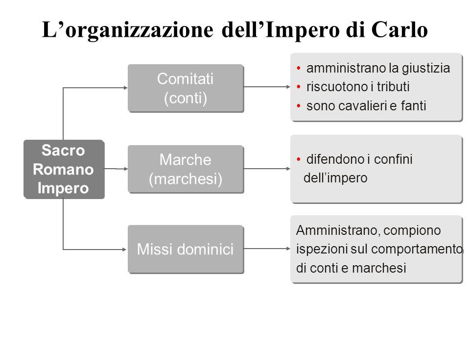 L'organizzazione dell'Impero di Carlo