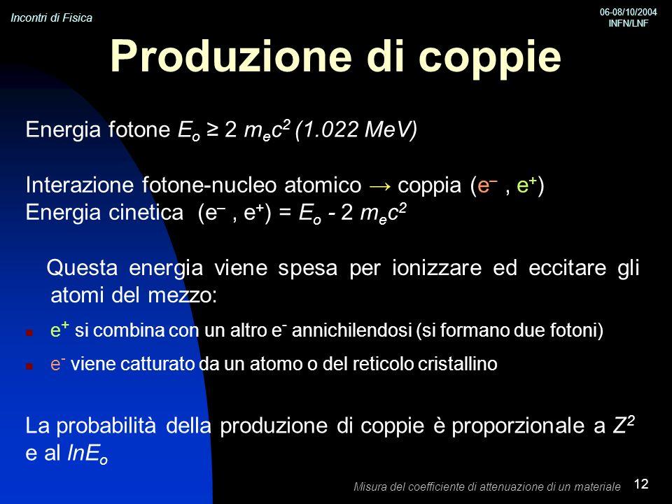Produzione di coppie Energia fotone Eo ≥ 2 mec2 (1.022 MeV)