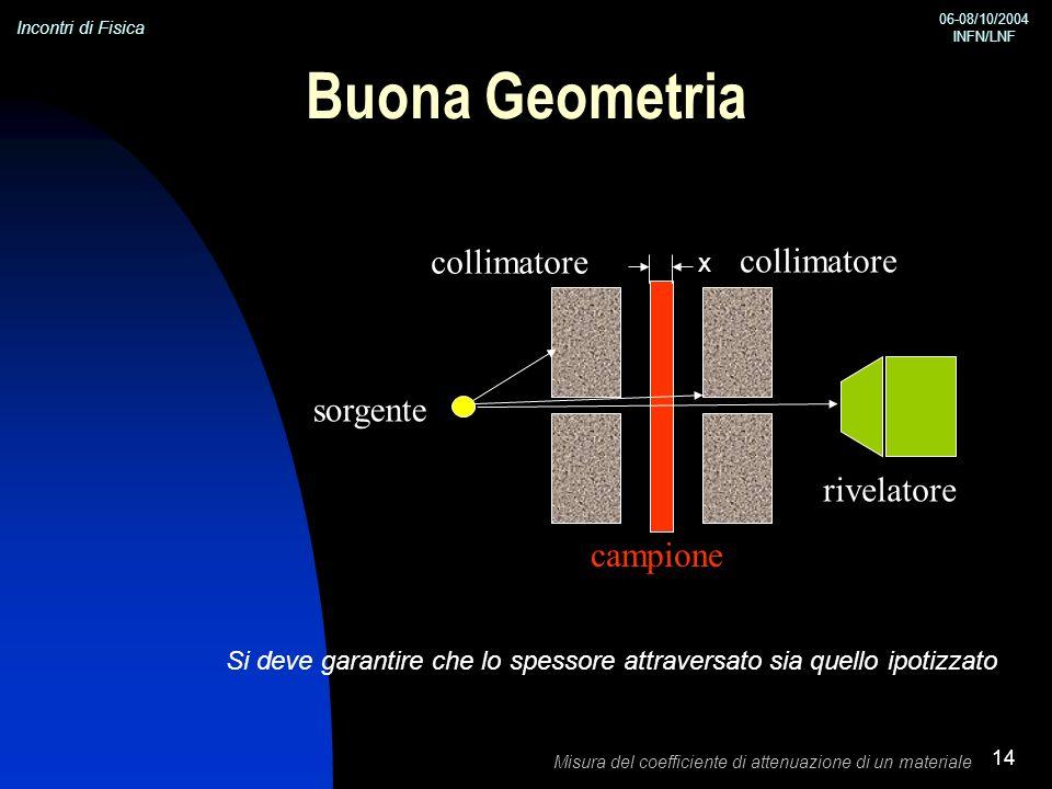 Buona Geometria collimatore collimatore sorgente rivelatore campione x