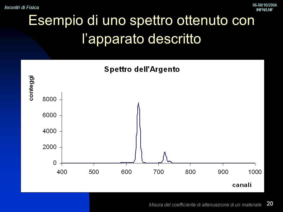 Esempio di uno spettro ottenuto con l'apparato descritto